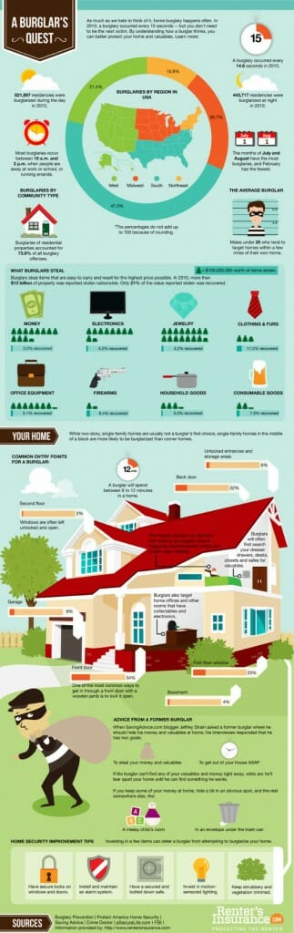 Inside The Mind Of A Burglar Infographic